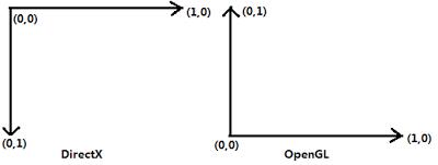 20100531_DX_OpenGL